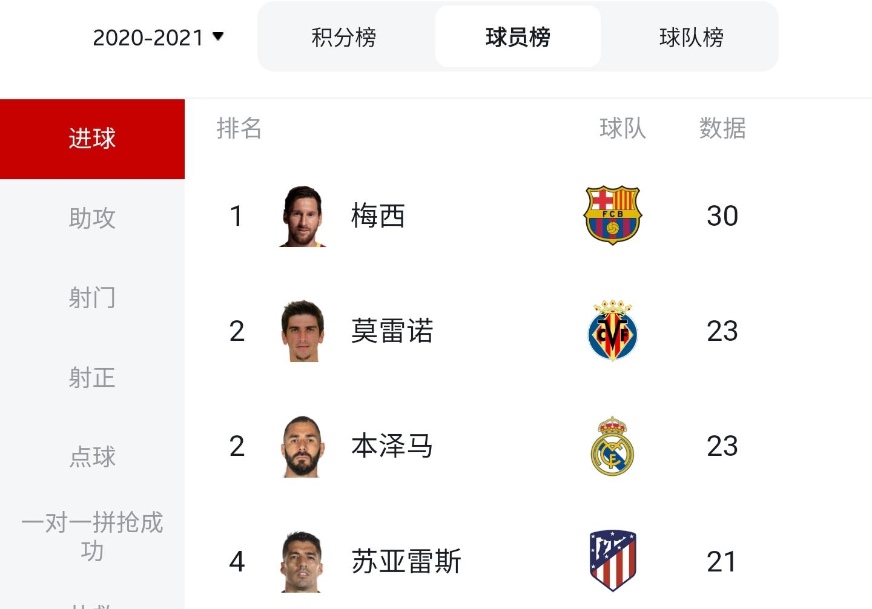 2020/21赛季西甲大结局:马竞时隔7年再夺冠,梅西蝉联金靴插图5