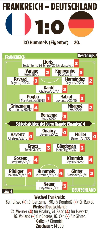 德媒赛后评分:德国全队表现低迷,法国队博格巴最佳