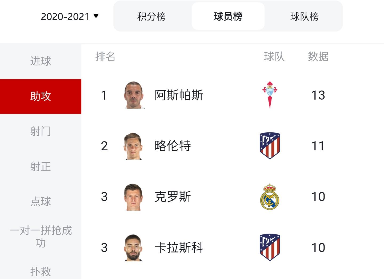 2020/21赛季西甲大结局:马竞时隔7年再夺冠,梅西蝉联金靴插图6