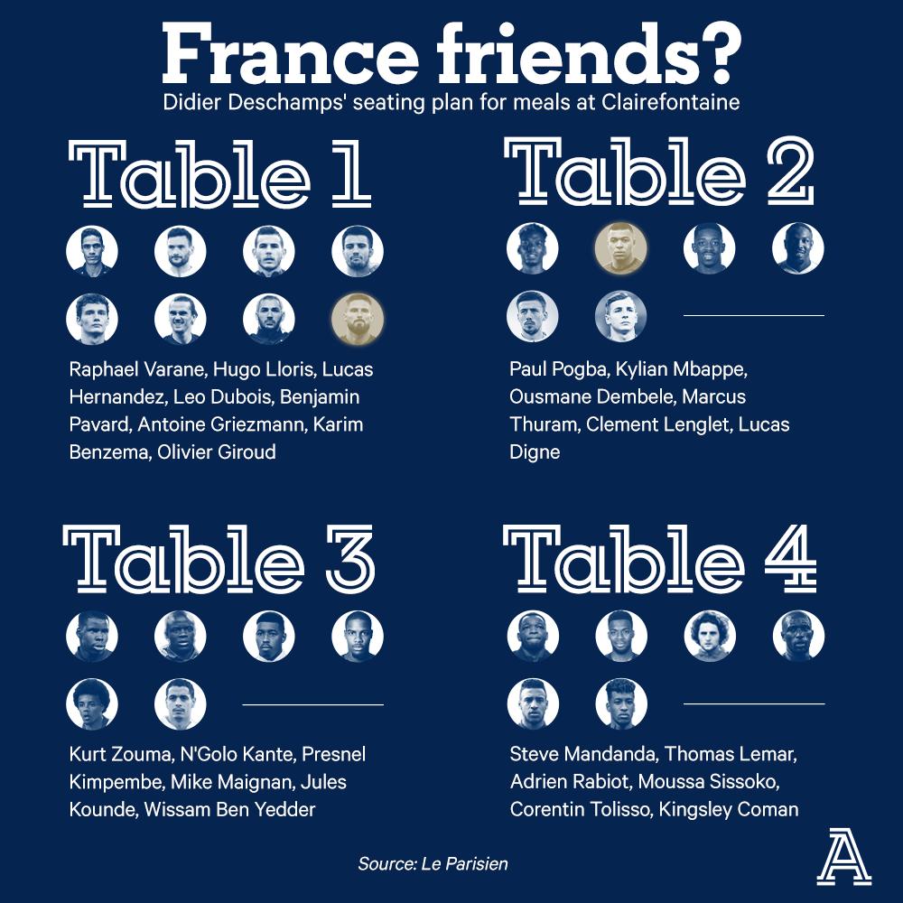 巴黎人报爆料法国队用餐分组:吉鲁和本泽马、格列兹曼一桌