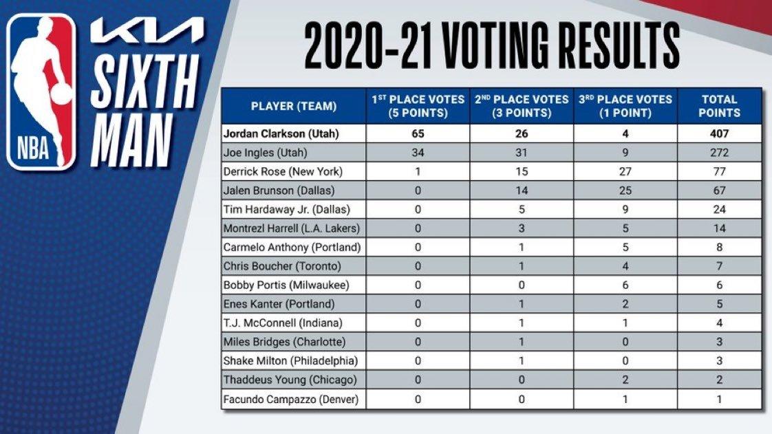 投票选举细节公布!克拉克森优势明显,前得主哈勒尔排名第六
