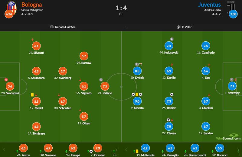 莫拉塔梅开二度,尤文客场4-1博洛尼亚以联赛第四挺进欧冠插图20