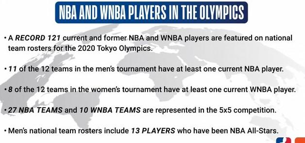 联盟27支球队都有球员参加奥运会,总计13名全明星球员参加