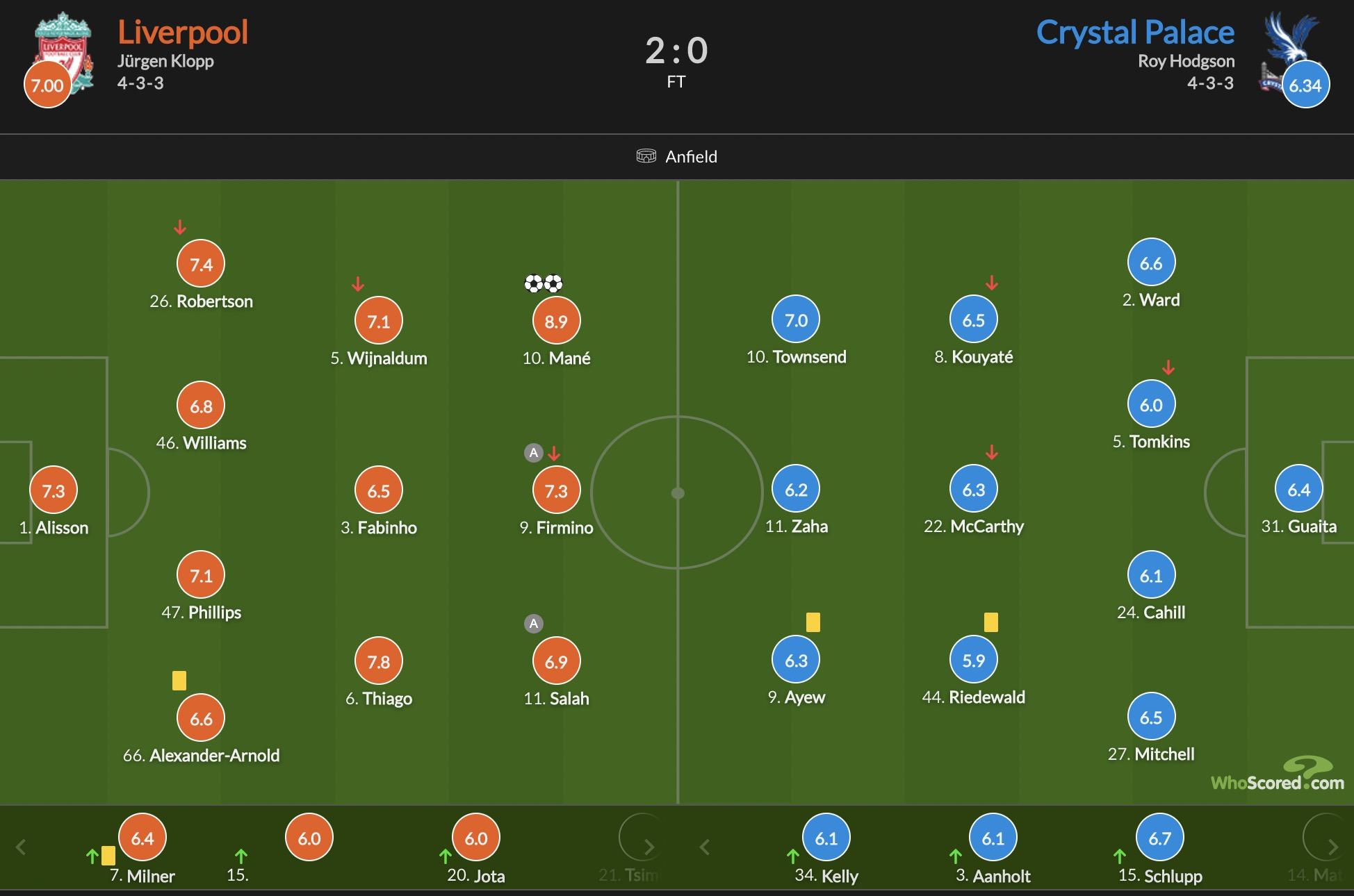 马内双响萨拉赫失良机,利物浦2-0水晶宫锁定前四进军欧冠插图14