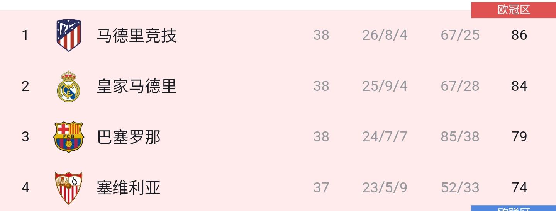 2020/21赛季西甲大结局:马竞时隔7年再夺冠,梅西蝉联金靴插图2