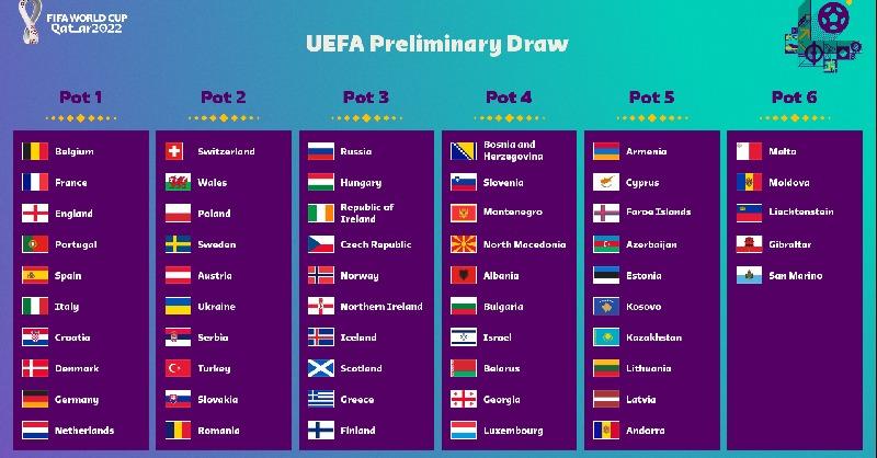 世预赛欧洲区分档确定,比利时、法国等10支球队为种子队