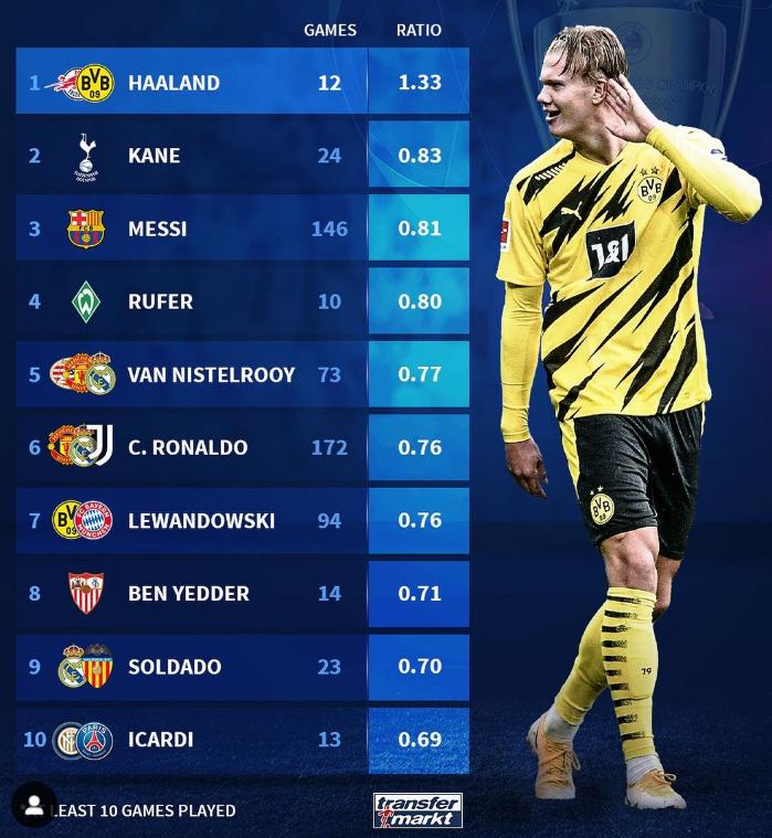 欧冠场均进球榜:哈兰德、凯恩和梅西位列前三
