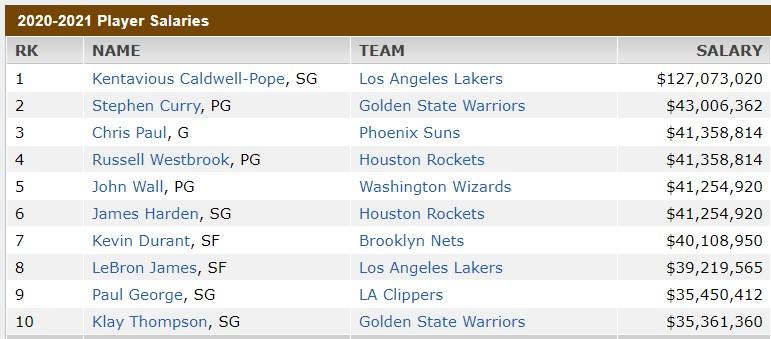 ESPN闹乌龙,显示波普下赛季年薪1.27亿美元