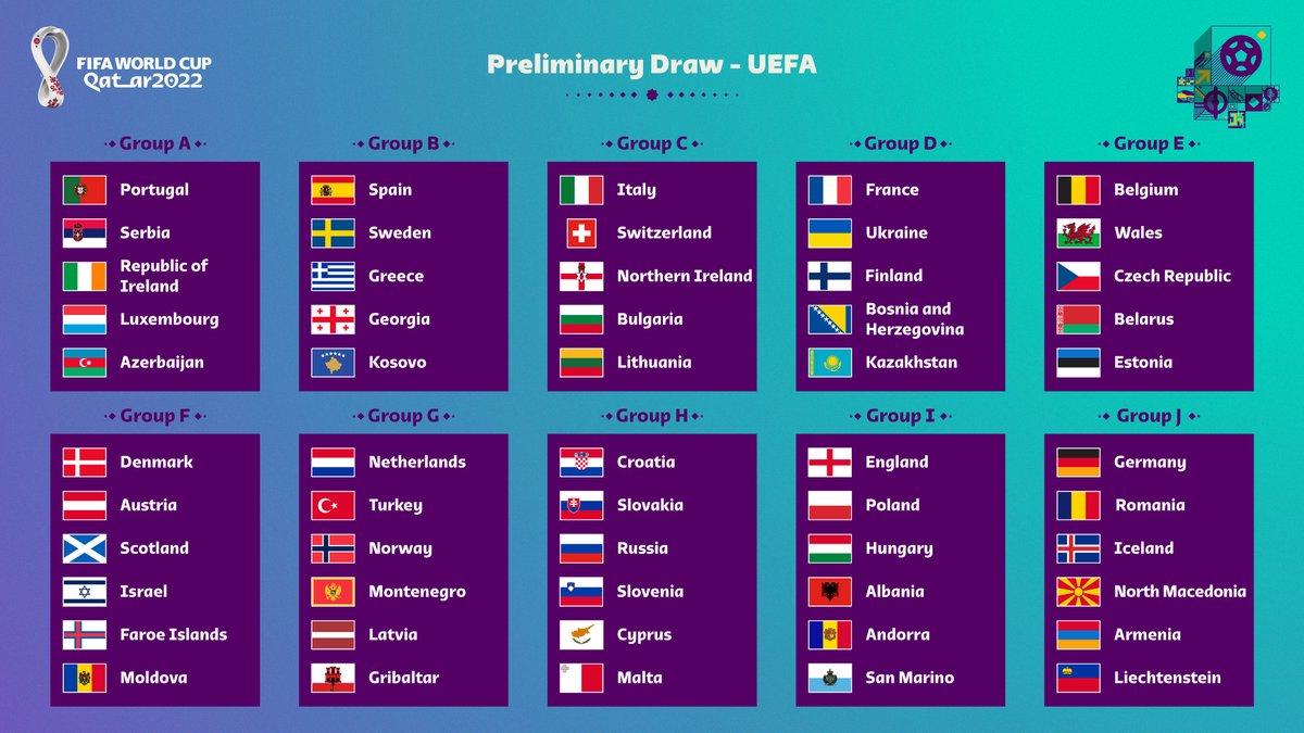 世预赛欧洲区分组出炉:55队分10组角逐13个出线名额