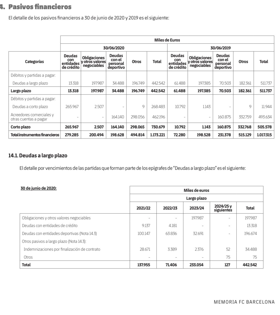 巴萨年度备忘录:俱乐部债款总计11.7亿,短期债款7.3亿