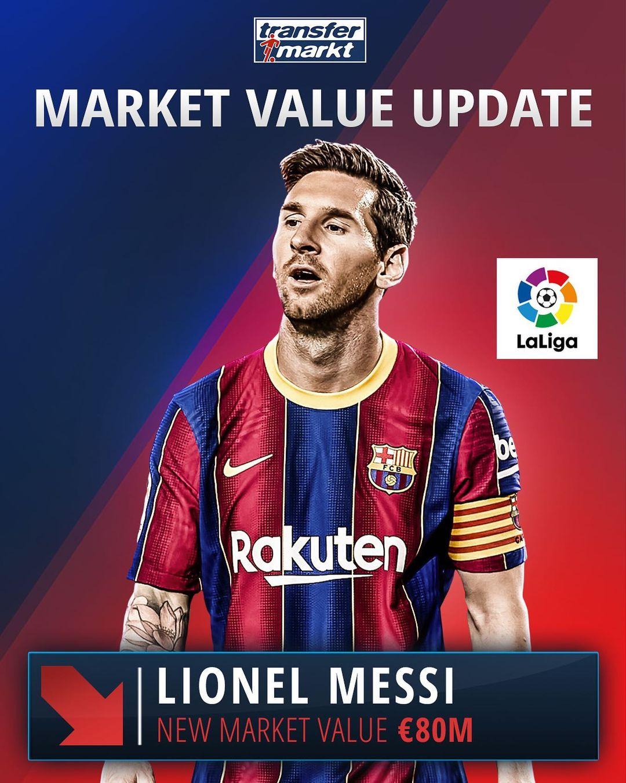 德转更新梅西身价,2010年以来首次跌破1亿欧元插图
