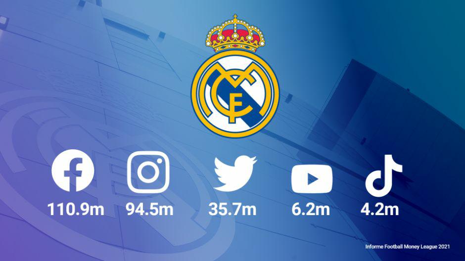 德勤数据统计,皇马2.515亿社媒关注量排名足球俱乐部第一