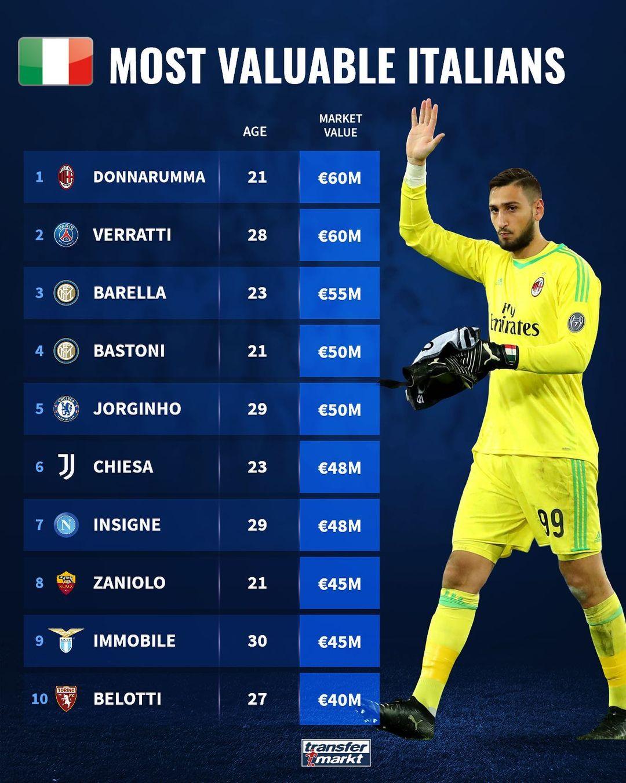 德转意大利球员身价榜:唐纳鲁马、维拉蒂领衔,贝洛蒂第十插图