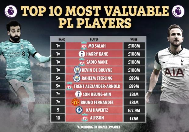 英超身价TOP10:四巨头均1.08亿镑并列第一,孙兴慜第七插图