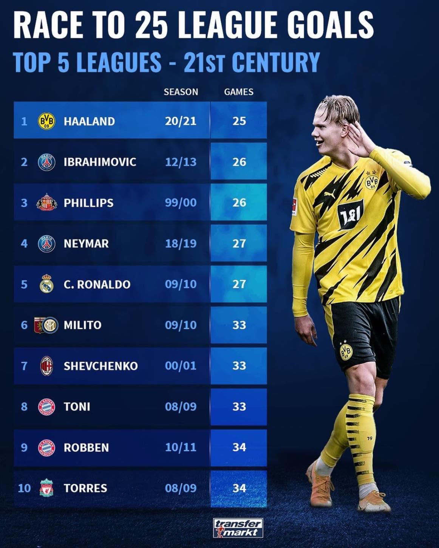 五大联赛球员最快打进25球排行榜:哈兰德居首,伊布第二