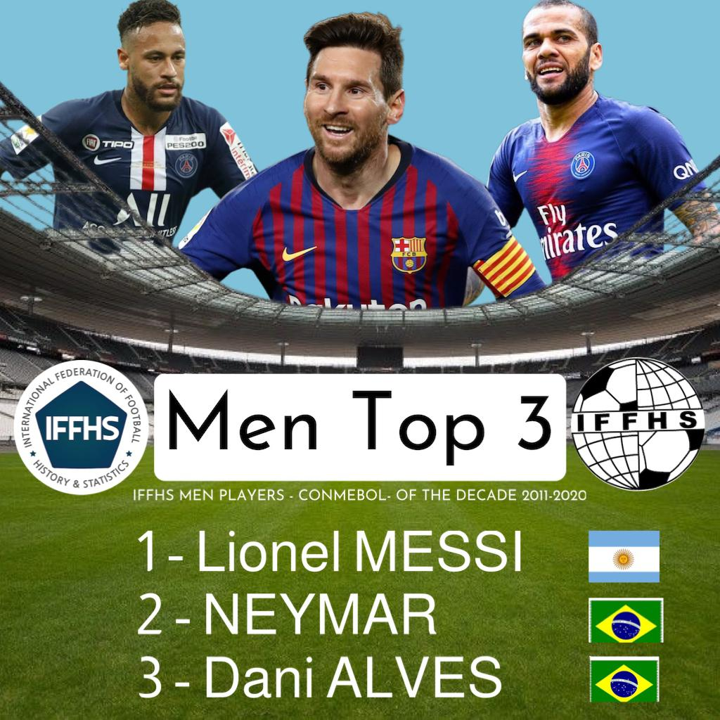 IFFHS评选近十年最佳南美球员:梅西领衔,内马尔随其后