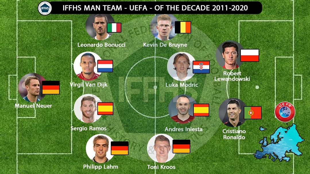 IFFHS欧足联十年最佳阵:莱万C罗入选,小白、拉姆在列