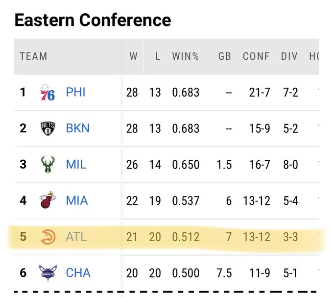 升的有点快!7连胜之后老鹰排名已经升至东部第5位