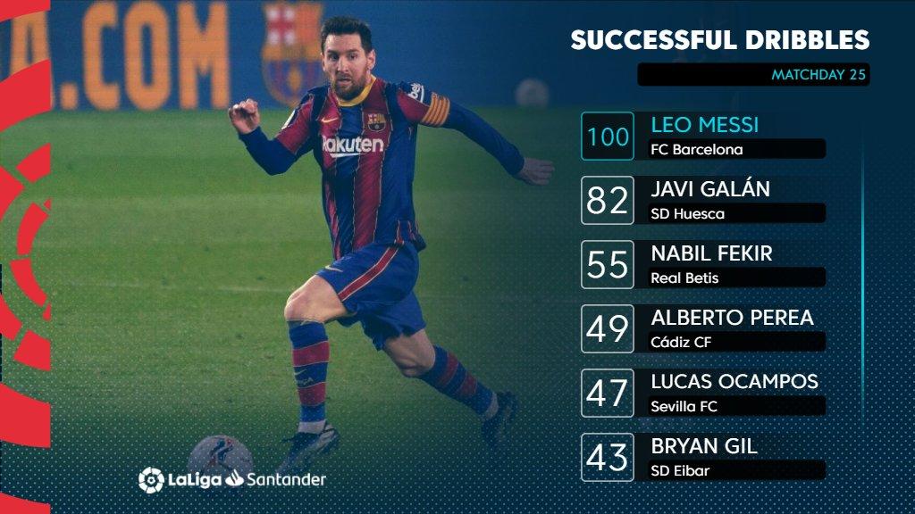 过人如麻!本赛季西甲至今梅西成功过人达100次,位列第一