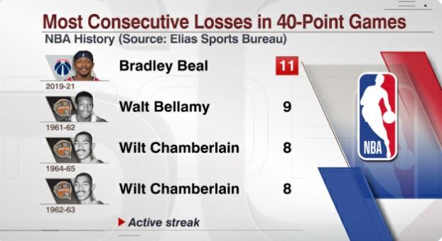 比尔砍40+时球队11连败,为NBA历史最长纪录