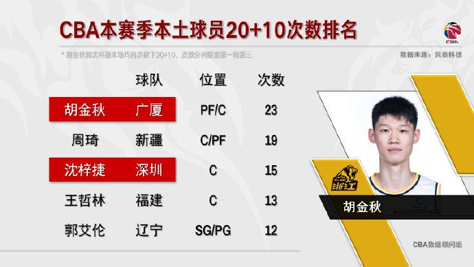 胡金秋成本赛季单场20+10次数最多本土球员