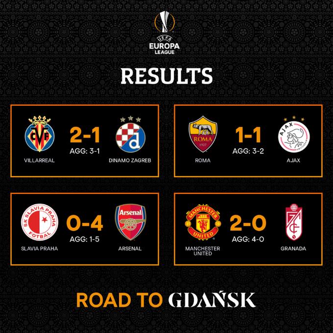 欧联杯半决赛对阵:曼联vs罗马,阿森纳vs黄潜