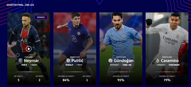 欧足联官方:内马尔获得本周欧冠最佳球员
