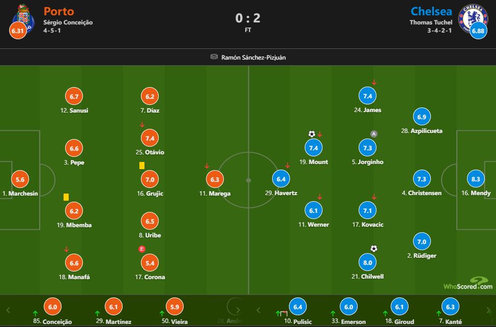欧冠:芒特低射破门奇尔韦尔建功,切尔西客场2-0波尔图插图(23)