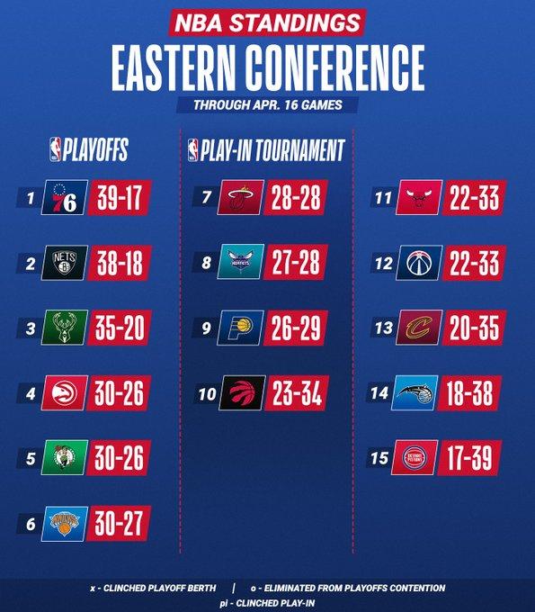 东西部排名更新:尼克斯5连胜,附加赛对位愈加明朗