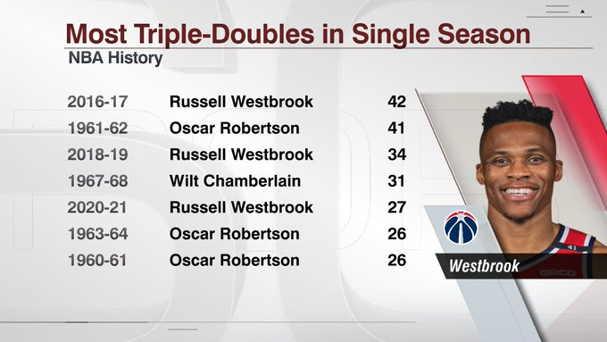 威少单赛季砍下27次三双,历史第五长纪录