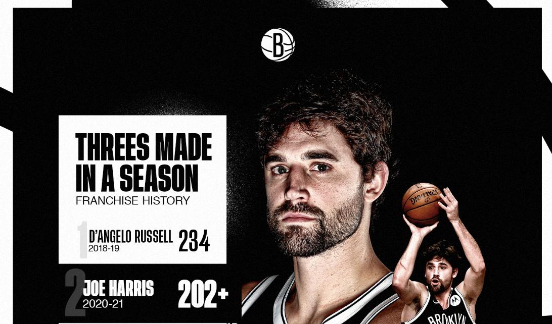 哈里斯本赛季目前命中了202记三分,上升至队史第二位