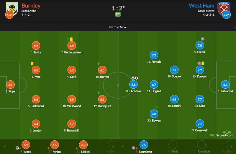 林加德策动进球安东尼奥梅开二度,西汉姆联客场2-1伯恩利插图(13)