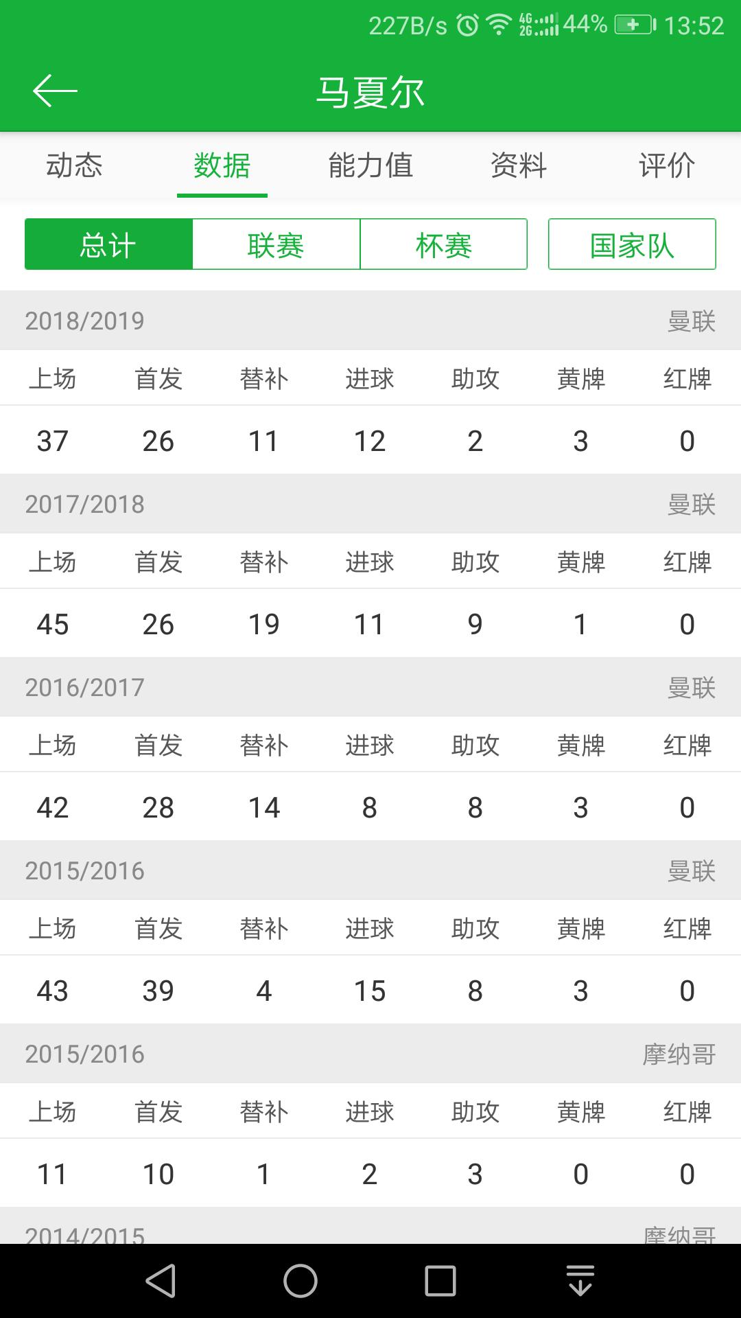 都说马夏尔第一个赛季惊艳啥的,查了下数据很一般吧  足球话题区