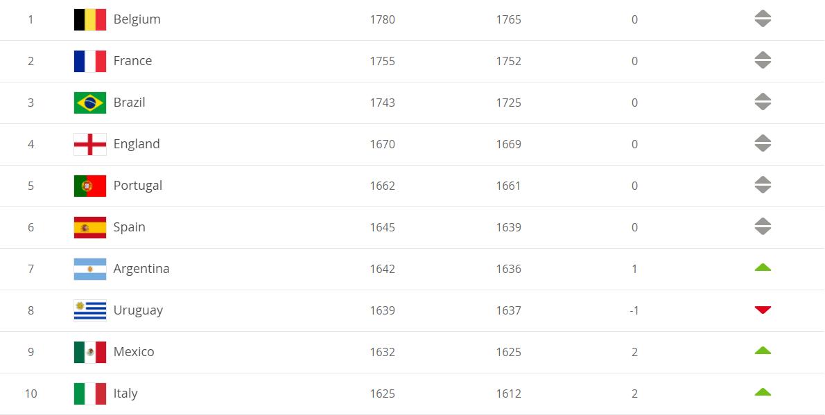 FIFA最新一期排名:国足排名第75,比利时世界第一