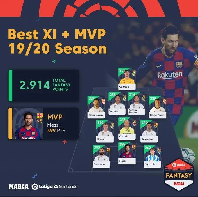 20192020西甲官方评选赛季最佳阵容,和你心中的相符吗  足球话题区